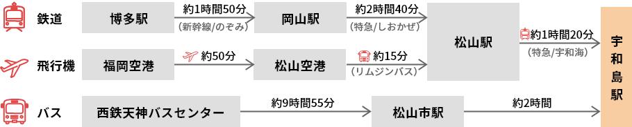 福岡(博多駅・福岡空港・西鉄天神バスセンター)から、宇和島駅までの経路