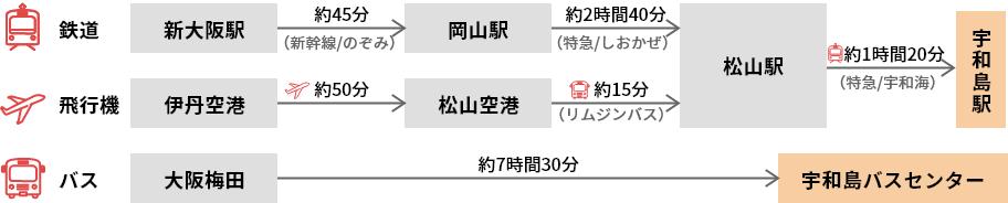 大阪(新大阪駅・伊丹空港・大阪梅田)から、宇和島駅までの経路