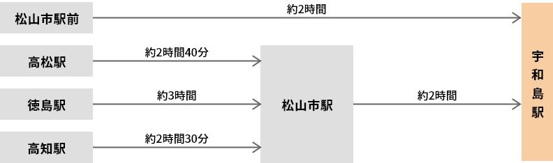 四国内(松山市駅前・高松駅・徳島駅前・高知駅)からバスで、宇和島駅までの経路