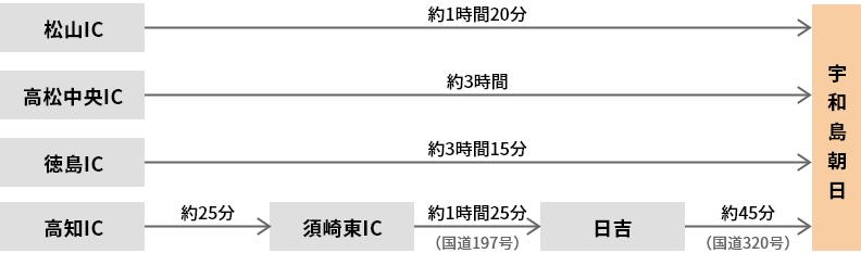 四国内(松山IC・高松中央IC・徳島IC・高知IC)から車で、宇和島朝日までの経路