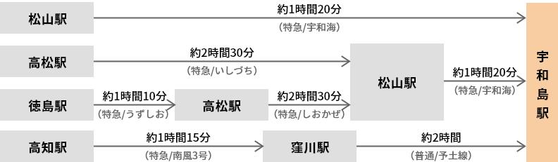四国内(松山駅・高松駅・徳島駅・高知駅)から電車で、宇和島駅までの経路