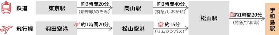 東京(東京駅・羽田空港)から、宇和島駅までの経路
